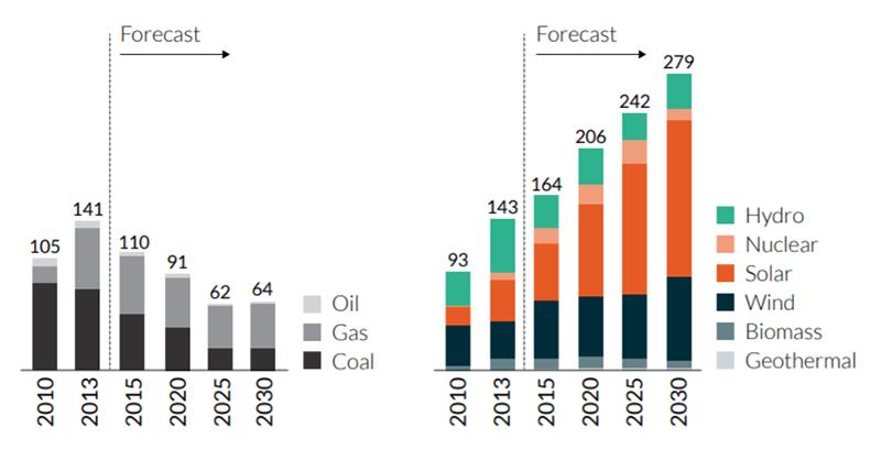 Figure 2 Power generation capacity additions (GW) worldwide. Source: Bloomberg New Energy Finance, 2015