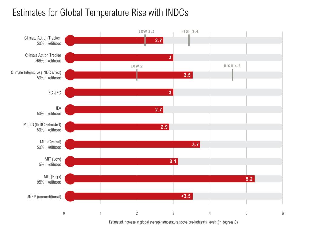 INDC Temp Analysis